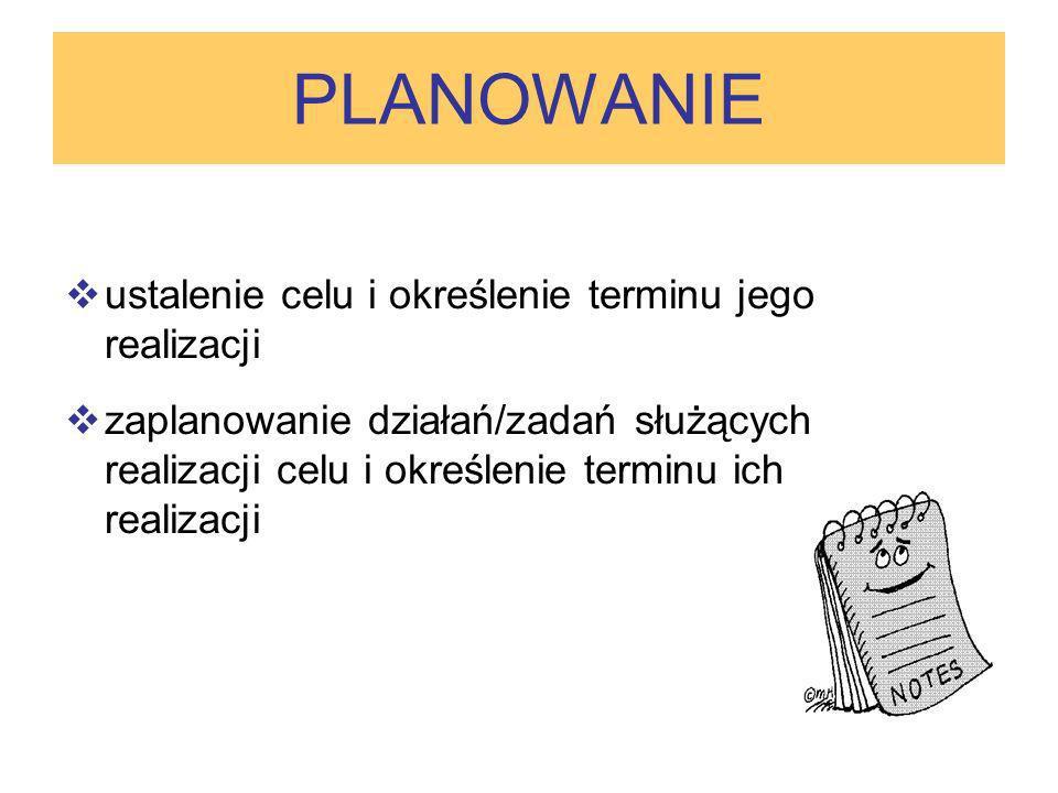 PLANOWANIE ustalenie celu i określenie terminu jego realizacji zaplanowanie działań/zadań służących realizacji celu i określenie terminu ich realizacj