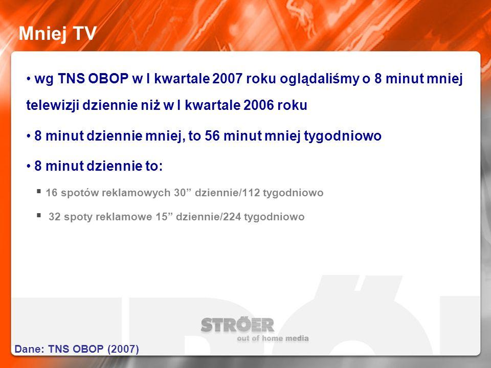 Mniej TV wg TNS OBOP w I kwartale 2007 roku oglądaliśmy o 8 minut mniej telewizji dziennie niż w I kwartale 2006 roku 8 minut dziennie mniej, to 56 mi