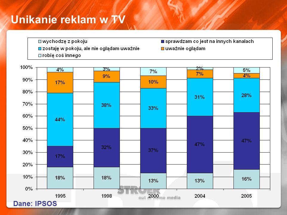 Unikanie reklam w TV Dane: IPSOS