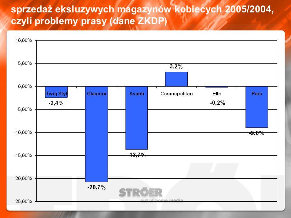 sprzedaż eksluzywych magazynów kobiecych 2005/2004, czyli problemy prasy (dane ZKDP)