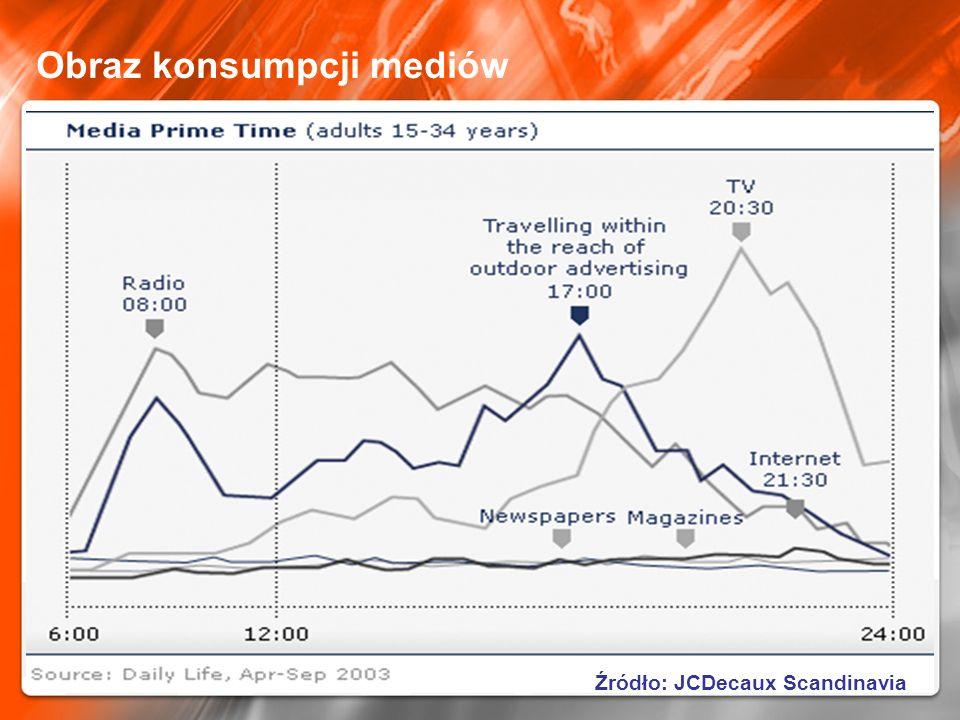 Obraz konsumpcji mediów Źródło: JCDecaux Scandinavia