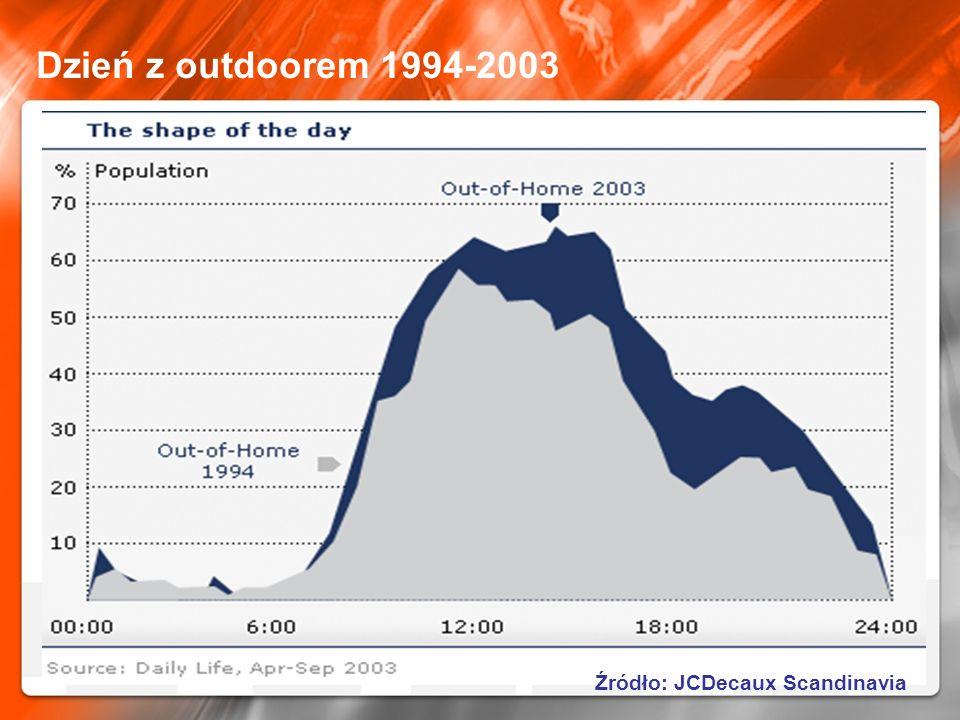 Dzień z outdoorem 1994-2003 Źródło: JCDecaux Scandinavia