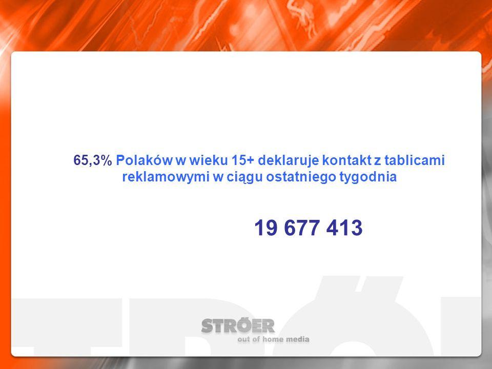 65,3% Polaków w wieku 15+ deklaruje kontakt z tablicami reklamowymi w ciągu ostatniego tygodnia 19 677 413