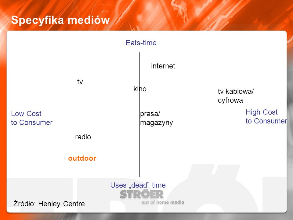 Specyfika mediów Eats-time High Cost to Consumer Low Cost to Consumer Uses dead time prasa/ magazyny kino outdoor radio tv kablowa/ cyfrowa internet t