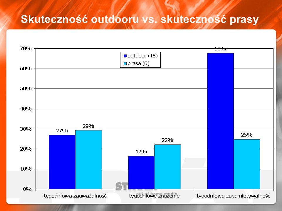 Skuteczność outdooru vs. skuteczność prasy