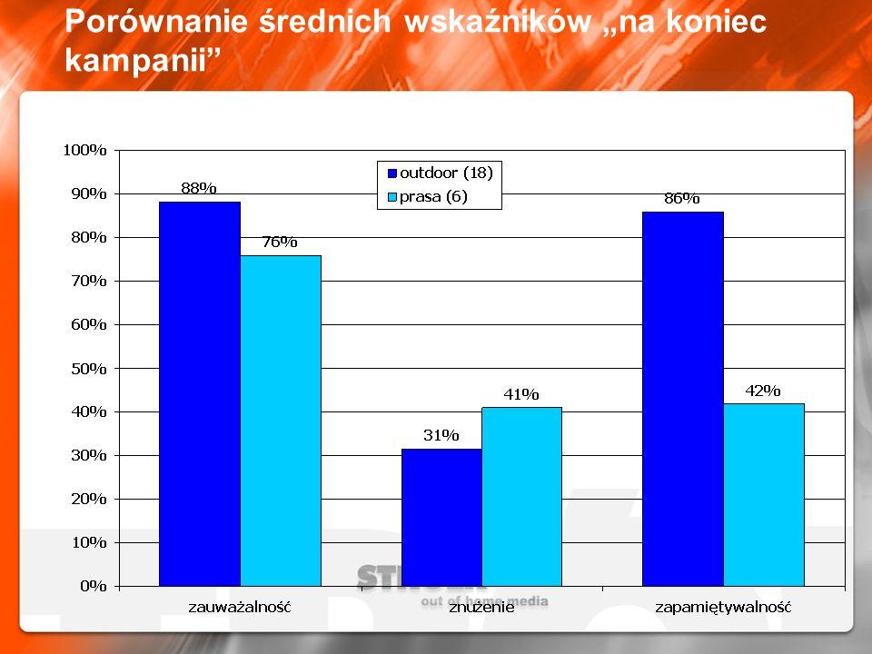 Porównanie średnich wskaźników na koniec kampanii