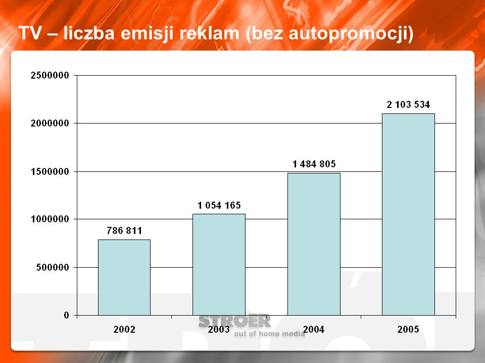 Radio – liczba emisji reklam (bez autopromocji)
