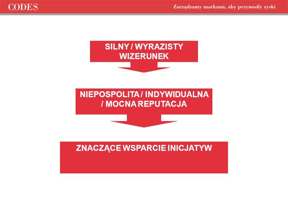 NIEPOSPOLITA / INDYWIDUALNA / MOCNA REPUTACJA SILNY / WYRAZISTY WIZERUNEK ZNACZĄCE WSPARCIE INICJATYW