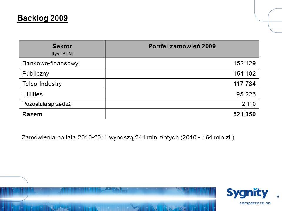 9 Backlog 2009 Sektor [tys.