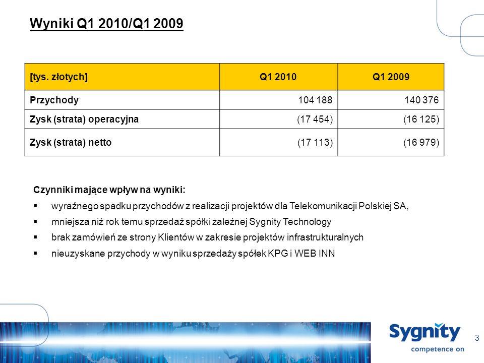 3 Wyniki Q1 2010/Q1 2009 Czynniki mające wpływ na wyniki: wyraźnego spadku przychodów z realizacji projektów dla Telekomunikacji Polskiej SA, mniejsza niż rok temu sprzedaż spółki zależnej Sygnity Technology brak zamówień ze strony Klientów w zakresie projektów infrastrukturalnych nieuzyskane przychody w wyniku sprzedaży spółek KPG i WEB INN [tys.