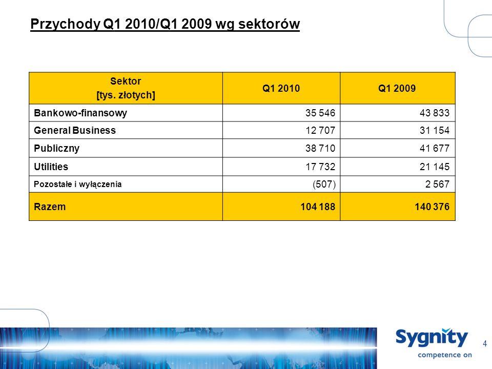 4 Przychody Q1 2010/Q1 2009 wg sektorów Sektor [tys.