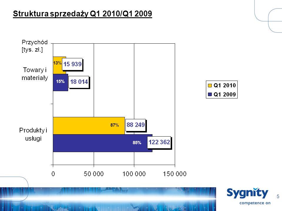 5 Struktura sprzedaży Q1 2010/Q1 2009 Przychód [tys. zł.] 85% 13% 87% 15%