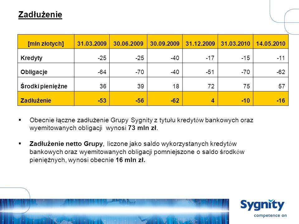 Zadłużenie Obecnie łączne zadłużenie Grupy Sygnity z tytułu kredyt ó w bankowych oraz wyemitowanych obligacji wynosi 73 mln zł.