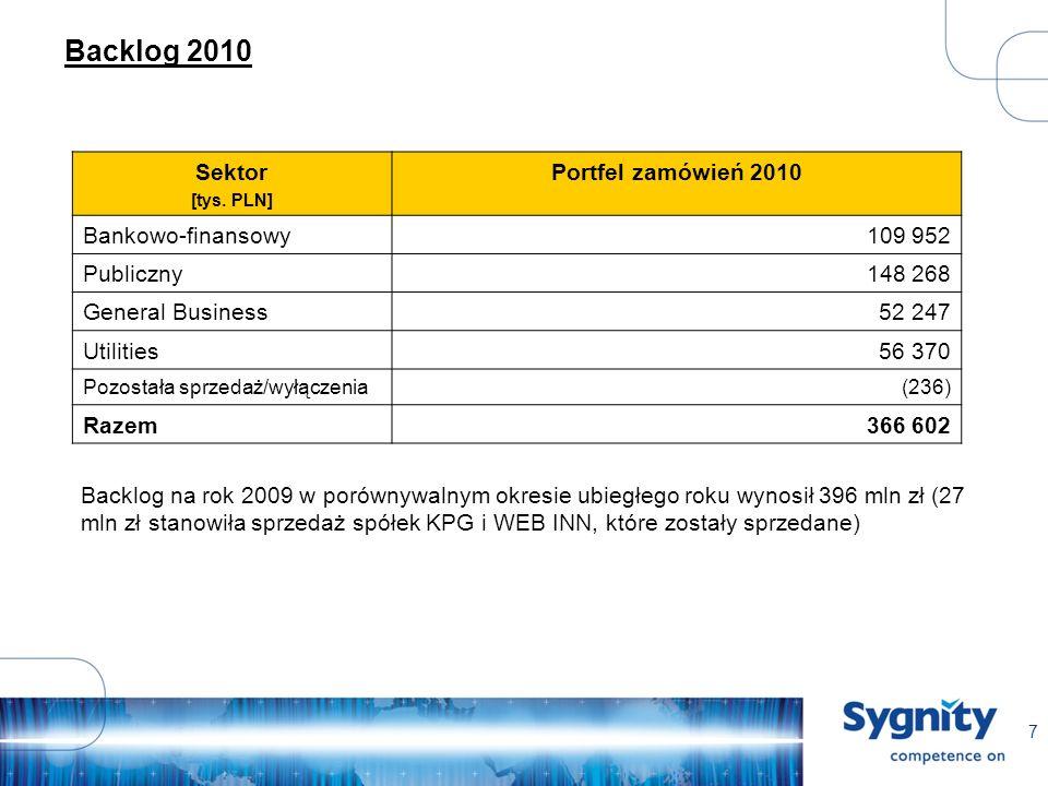 7 Backlog 2010 Sektor [tys.