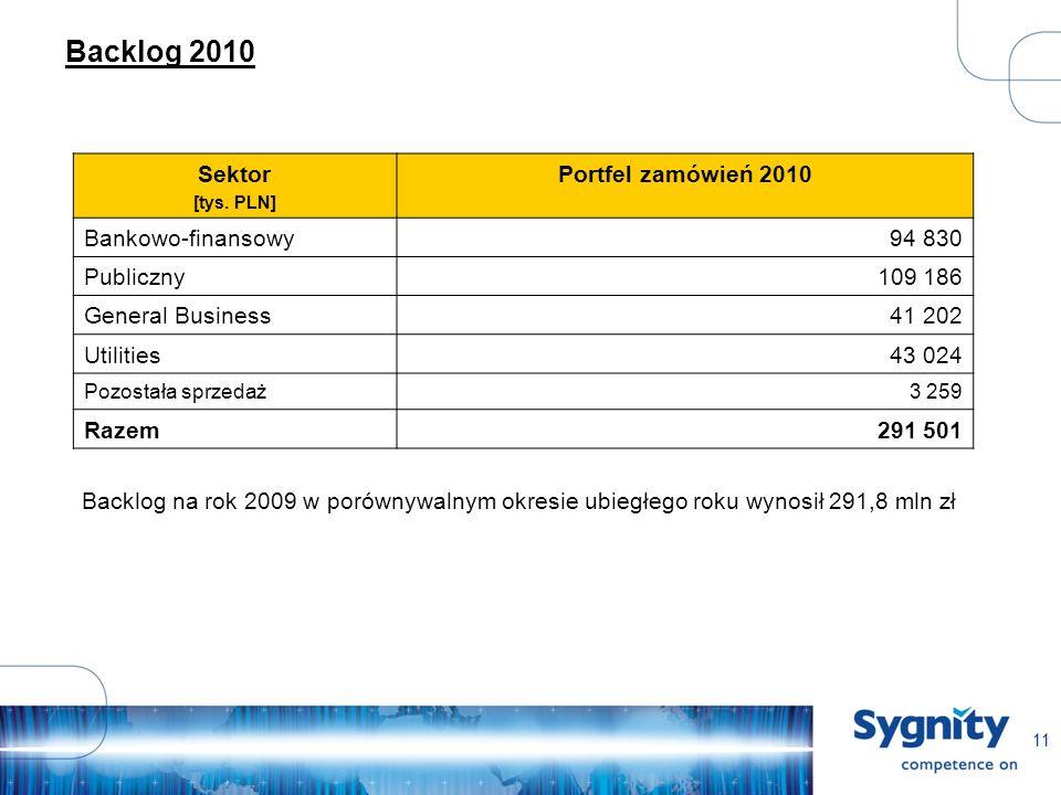 11 Backlog 2010 Sektor [tys.