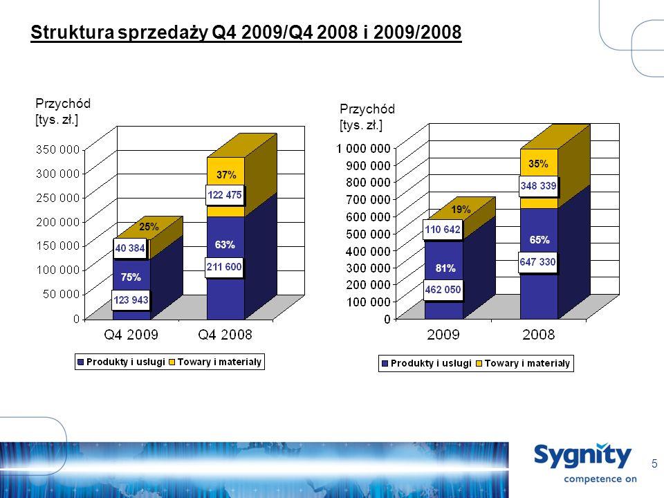 5 Struktura sprzedaży Q4 2009/Q4 2008 i 2009/2008 Przychód [tys.