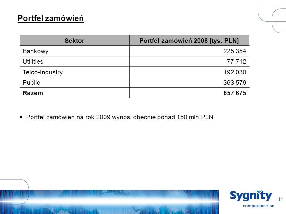 11 Portfel zamówień SektorPortfel zamówień 2008 [tys.