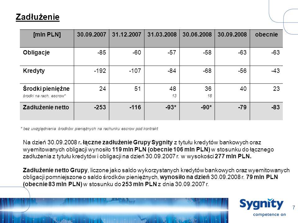 8 Plan 2008 Przychody 1 mld PLN Dodatni zysk operacyjny z działalności podstawowej (bez sprzedaży aktywów) – analogicznie w roku 2007 strata 54 mln PLN Wpływ na wynik operacyjny z tytułu sprzedaży aktywów wyniesie od 12 do 22 mln PLN (jeszcze 1-2 transakcje) Zysk na działalności operacyjnej 1-2% (z uwzględnieniem sprzedaży aktywów) Wzrost marży GM1 poprzez wzrost projektów związanych z dostawą usług i produktów własnych Podwyżki wynagrodzeń ponad pierwotnie planowane w wysokości 12 mln PLN (łącznie ponad 20 mln PLN w skali roku) Znaczący spadek zamówień na rynku utilities Mniejsze od planowanych przychody ze sprzedaży rozwiązań automatyki bankowej Mniejsze przychody z eksportu Większa dynamika spłaty kredytów bankowych