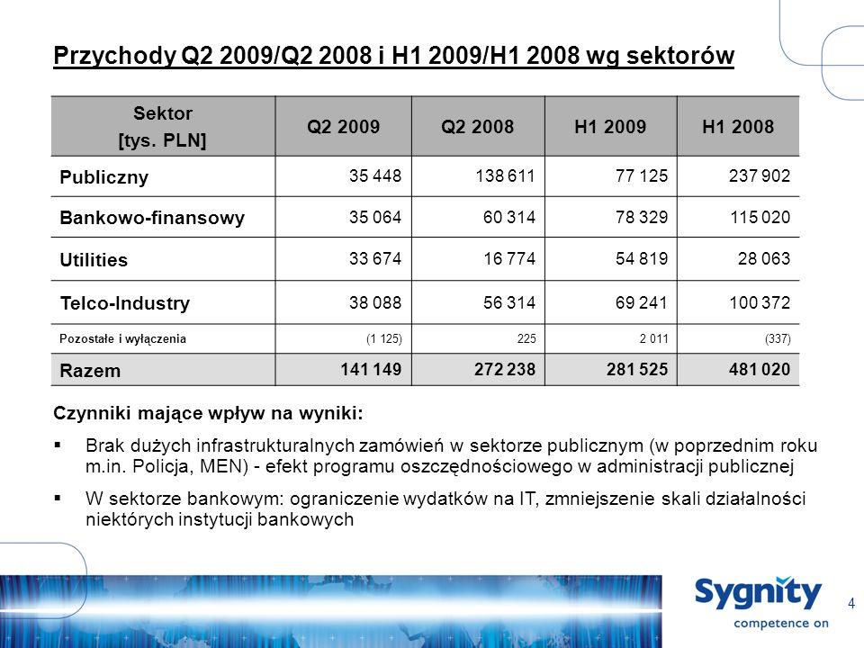 4 Przychody Q2 2009/Q2 2008 i H1 2009/H1 2008 wg sektorów Sektor [tys.
