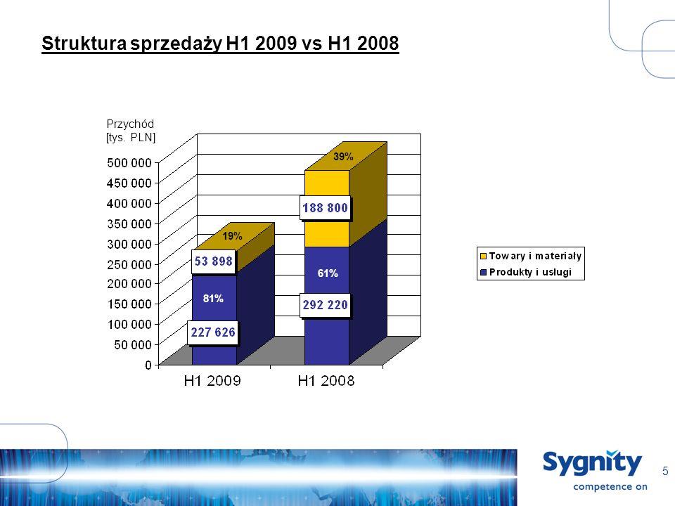 5 Struktura sprzedaży H1 2009 vs H1 2008 Przychód [tys. PLN] 81% 39% 61% 19%