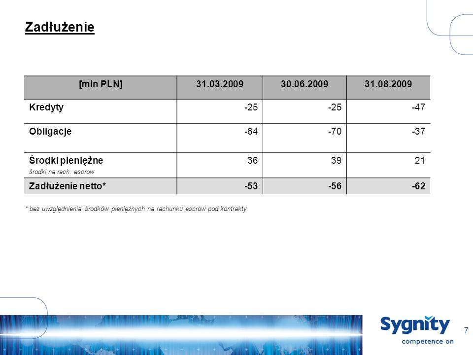 7 Zadłużenie [mln PLN]31.03.200930.06.200931.08.2009 Kredyty-25 -47 Obligacje-64-70-37 Środki pieniężne środki na rach.