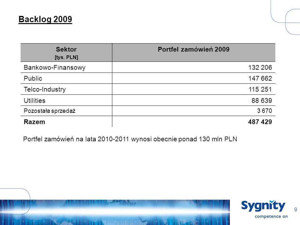9 Backlog 2009 Sektor [tys. PLN] Portfel zamówień 2009 Bankowo-Finansowy132 206 Public147 662 Telco-Industry115 251 Utilities88 639 Pozostała sprzedaż