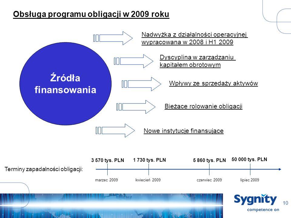 10 Obsługa programu obligacji w 2009 roku Źródła finansowania Nadwyżka z działalności operacyjnej wypracowana w 2008 i H1 2009 Dyscyplina w zarządzaniu kapitałem obrotowym Wpływy ze sprzedaży aktywów Bieżące rolowanie obligacji Nowe instytucje finansujące Terminy zapadalności obligacji: marzec 2009kwiecień 2009czerwiec 2009lipiec 2009 3 570 tys.