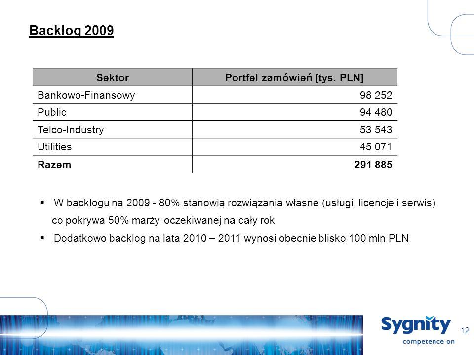 12 Backlog 2009 SektorPortfel zamówień [tys.