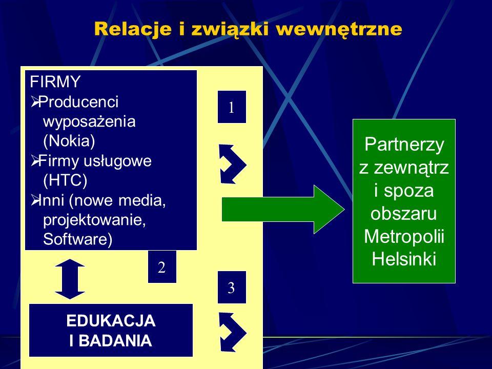 Relacje i związki wewnętrzne FIRMY Producenci wyposażenia (Nokia) Firmy usługowe (HTC) Inni (nowe media, projektowanie, Software) EDUKACJA I BADANIA 1