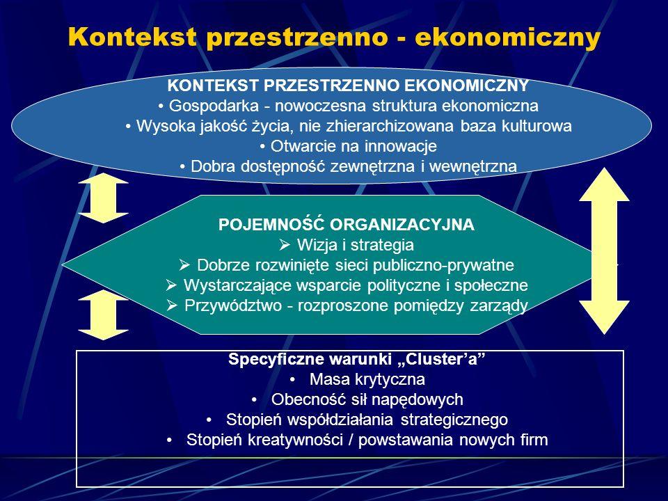 Kontekst przestrzenno - ekonomiczny KONTEKST PRZESTRZENNO EKONOMICZNY Gospodarka - nowoczesna struktura ekonomiczna Wysoka jakość życia, nie zhierarch