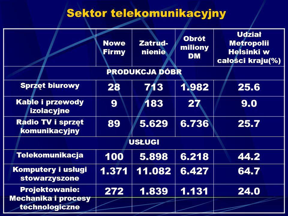Sektor telekomunikacyjny Nowe Firmy Zatrud- nienie Obrót miliony DM Udział Metropolii Helsinki w całości kraju(%) PRODUKCJA DÓBR Sprzęt biurowy 287131