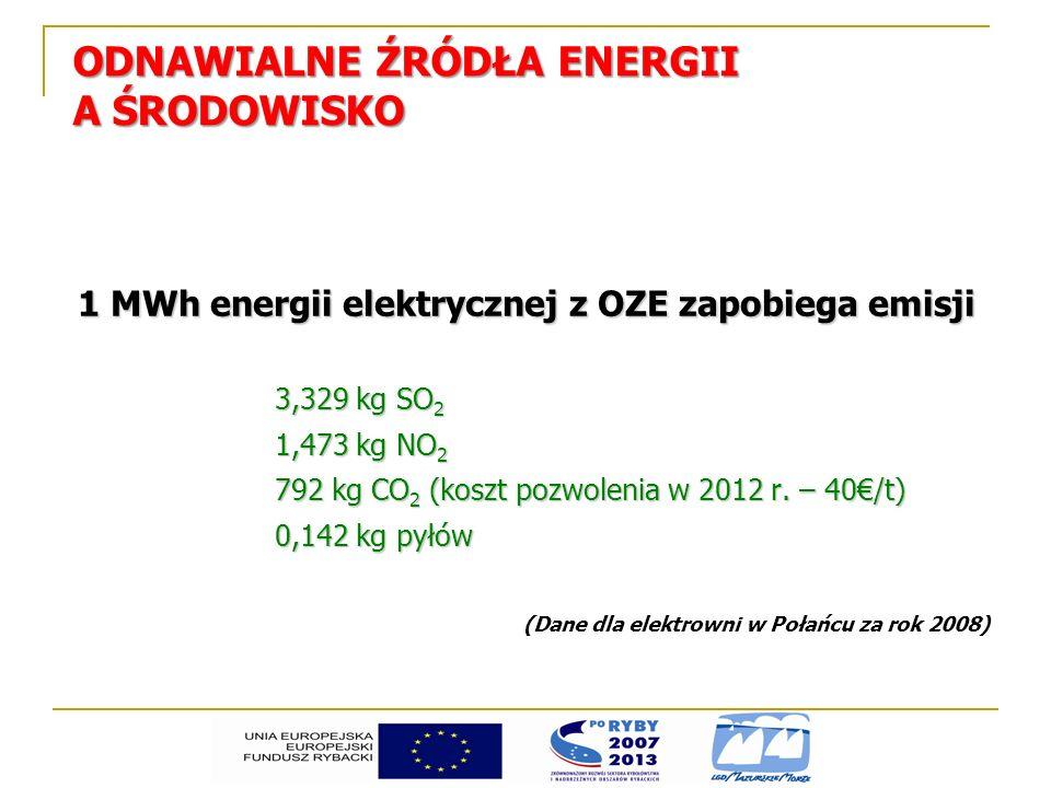 ODNAWIALNE ŹRÓDŁA ENERGII A ŚRODOWISKO 1 MWh energii elektrycznej z OZE zapobiega emisji 3,329 kg SO 2 1,473 kg NO 2 792 kg CO 2 (koszt pozwolenia w 2