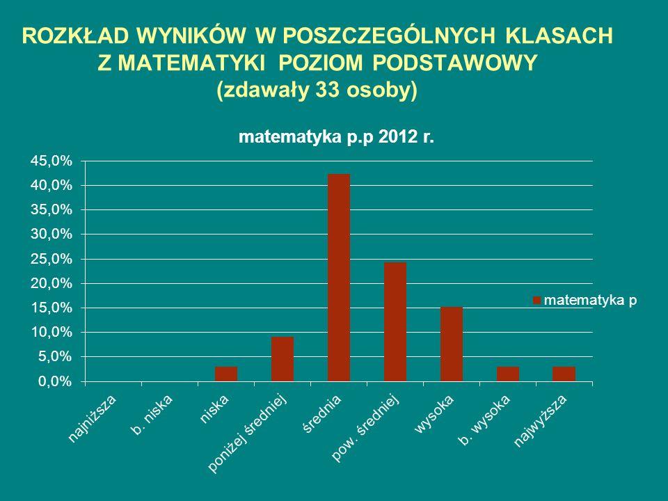 ROZKŁAD WYNIKÓW W POSZCZEGÓLNYCH KLASACH Z MATEMATYKI POZIOM PODSTAWOWY (zdawały 33 osoby)
