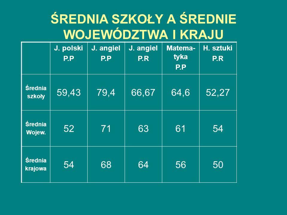ŚREDNIA SZKOŁY A ŚREDNIE WOJEWÓDZTWA I KRAJU J. polski P.P J.