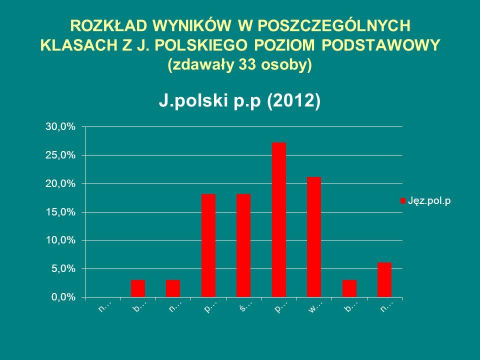 ROZKŁAD WYNIKÓW W POSZCZEGÓLNYCH KLASACH Z J. POLSKIEGO POZIOM PODSTAWOWY (zdawały 33 osoby)