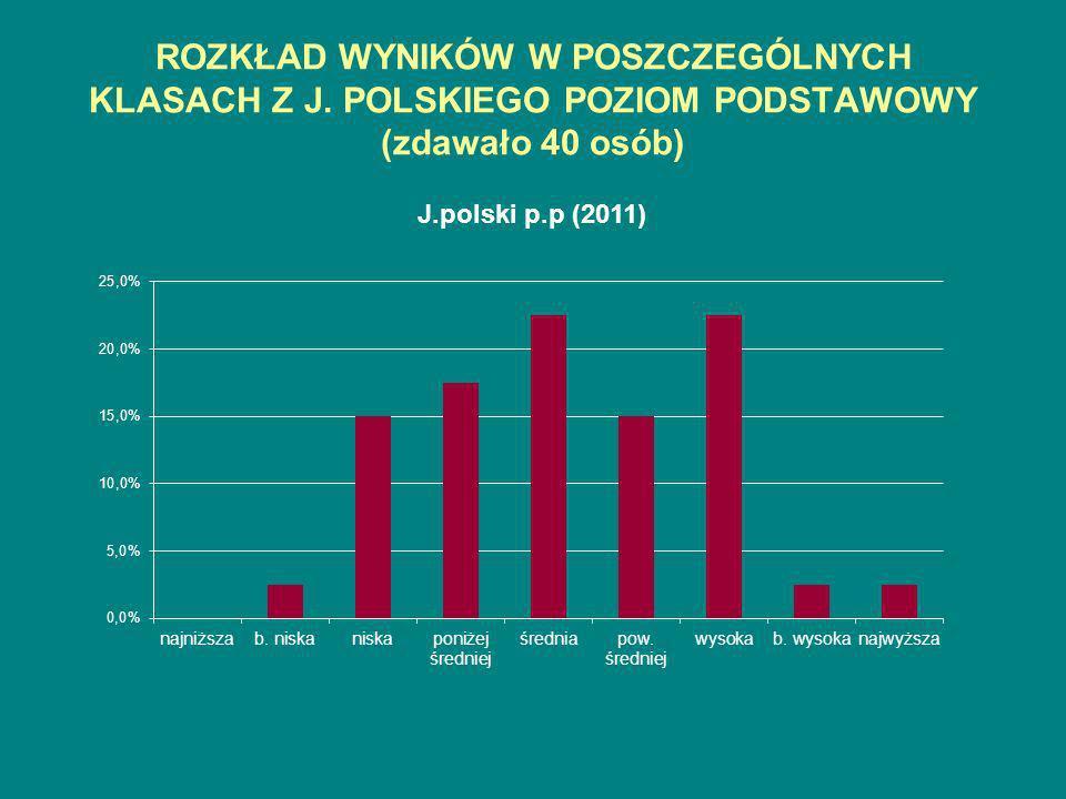 ROZKŁAD WYNIKÓW W POSZCZEGÓLNYCH KLASACH Z J. POLSKIEGO POZIOM PODSTAWOWY (zdawało 40 osób)