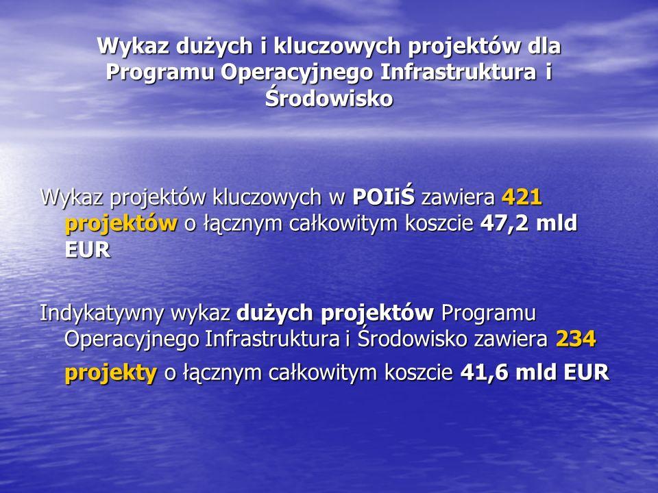Wykaz dużych i kluczowych projektów dla Programu Operacyjnego Infrastruktura i Środowisko Wykaz projektów kluczowych w POIiŚ zawiera 421 projektów o łącznym całkowitym koszcie 47,2 mld EUR Indykatywny wykaz dużych projektów Programu Operacyjnego Infrastruktura i Środowisko zawiera 234 projekty o łącznym całkowitym koszcie 41,6 mld EUR