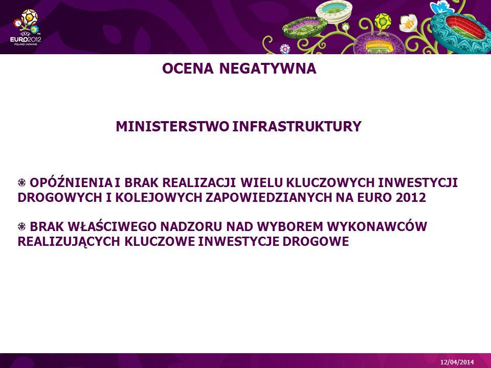 12/04/2014 MINISTERSTWO INFRASTRUKTURY OPÓŹNIENIA I BRAK REALIZACJI WIELU KLUCZOWYCH INWESTYCJI DROGOWYCH I KOLEJOWYCH ZAPOWIEDZIANYCH NA EURO 2012 BRAK WŁAŚCIWEGO NADZORU NAD WYBOREM WYKONAWCÓW REALIZUJĄCYCH KLUCZOWE INWESTYCJE DROGOWE OCENA NEGATYWNA