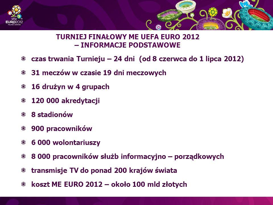 czas trwania Turnieju – 24 dni (od 8 czerwca do 1 lipca 2012) 31 meczów w czasie 19 dni meczowych 16 drużyn w 4 grupach 120 000 akredytacji 8 stadionów 900 pracowników 6 000 wolontariuszy 8 000 pracowników służb informacyjno – porządkowych transmisje TV do ponad 200 krajów świata koszt ME EURO 2012 – około 100 mld złotych TURNIEJ FINAŁOWY ME UEFA EURO 2012 – INFORMACJE PODSTAWOWE