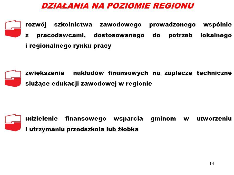 rozwój szkolnictwa zawodowego prowadzonego wspólnie z pracodawcami, dostosowanego do potrzeb lokalnego i regionalnego rynku pracy zwiększenie nakładów