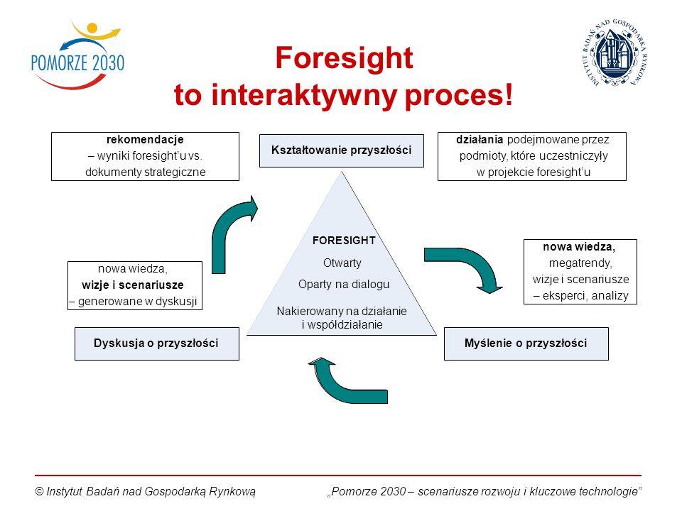 Pomorze 2030 – scenariusze rozwoju i kluczowe technologie© Instytut Badań nad Gospodarką Rynkową Foresight to interaktywny proces.