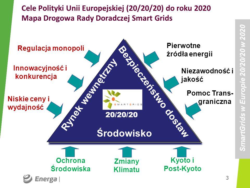 Cele Polityki Unii Europejskiej (20/20/20) do roku 2020 Mapa Drogowa Rady Doradczej Smart Grids 3 Regulacja monopoli Innowacyjność i konkurencja Pierw
