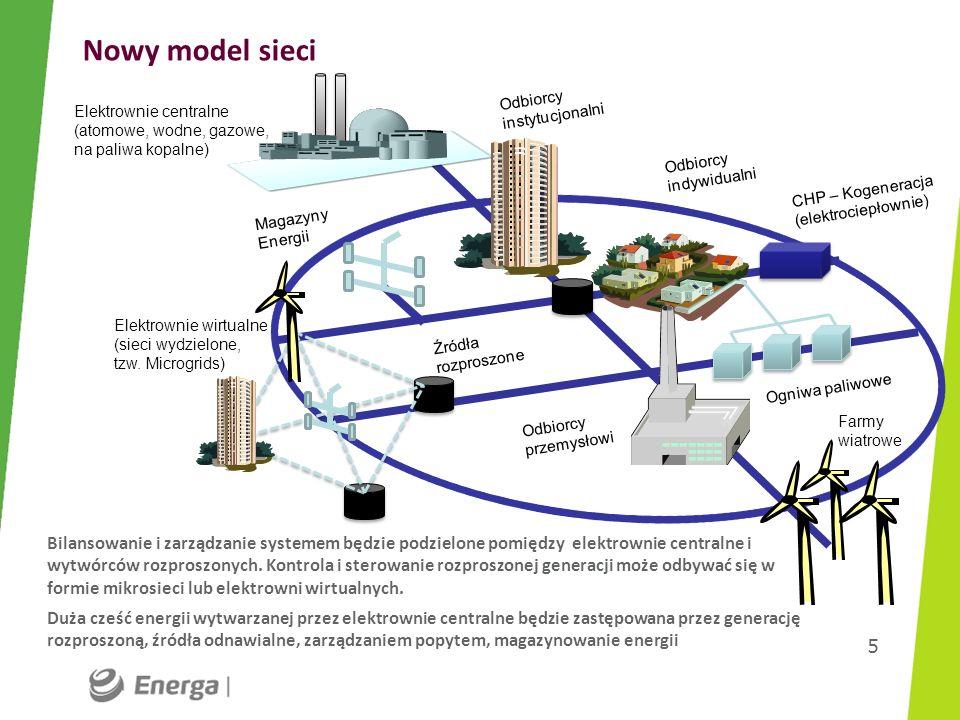 Nowy model sieci 5 Odbiorcy instytucjonalni Odbiorcy indywidualni CHP – Kogeneracja (elektrociepłownie) Odbiorcy przemysłowi Elektrownie wirtualne (si