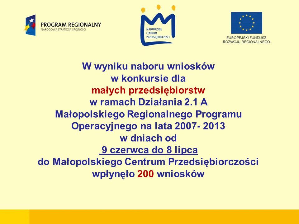 W wyniku naboru wniosków w konkursie dla małych przedsiębiorstw w ramach Działania 2.1 A Małopolskiego Regionalnego Programu Operacyjnego na lata 2007- 2013 w dniach od 9 czerwca do 8 lipca do Małopolskiego Centrum Przedsiębiorczości wpłynęło 200 wniosków