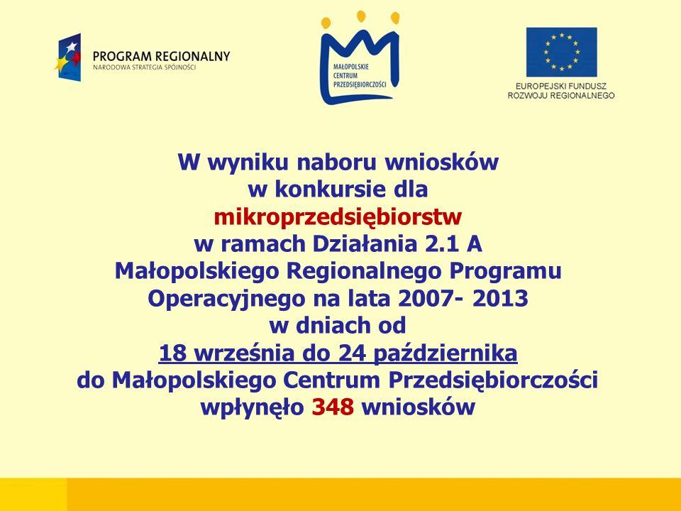 W wyniku naboru wniosków w konkursie dla mikroprzedsiębiorstw w ramach Działania 2.1 A Małopolskiego Regionalnego Programu Operacyjnego na lata 2007- 2013 w dniach od 18 września do 24 października do Małopolskiego Centrum Przedsiębiorczości wpłynęło 348 wniosków