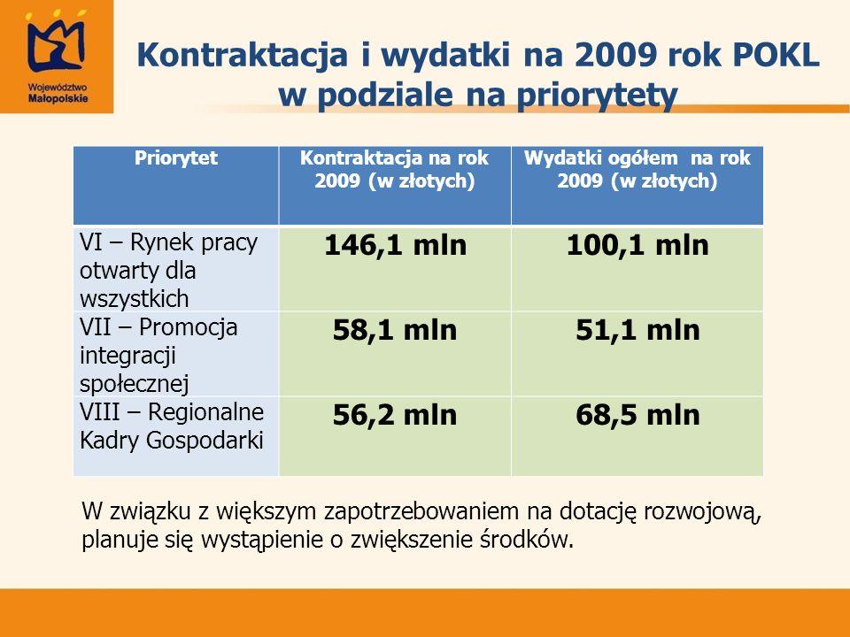 Kontraktacja i wydatki na 2009 rok POKL w podziale na priorytety PriorytetKontraktacja na rok 2009 (w złotych) Wydatki ogółem na rok 2009 (w złotych) VI – Rynek pracy otwarty dla wszystkich 146,1 mln100,1 mln VII – Promocja integracji społecznej 58,1 mln51,1 mln VIII – Regionalne Kadry Gospodarki 56,2 mln68,5 mln W związku z większym zapotrzebowaniem na dotację rozwojową, planuje się wystąpienie o zwiększenie środków.