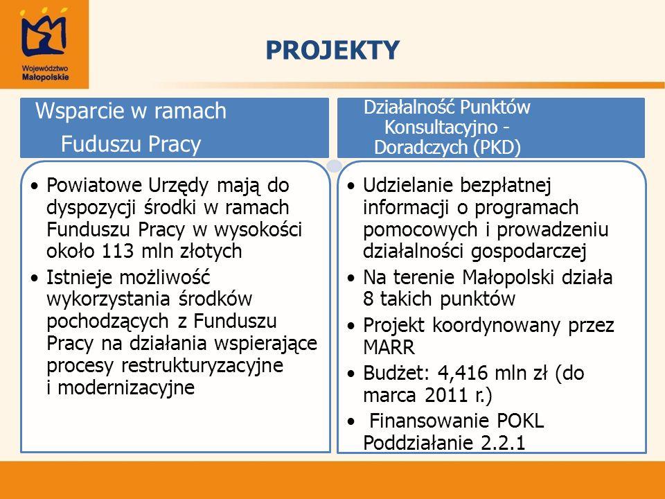 PROJEKTY Udzielanie bezpłatnej informacji o programach pomocowych i prowadzeniu działalności gospodarczej Na terenie Małopolski działa 8 takich punktów Projekt koordynowany przez MARR Budżet: 4,416 mln zł (do marca 2011 r.) Finansowanie POKL Poddziałanie 2.2.1 Wsparcie w ramach Fuduszu Pracy Powiatowe Urzędy mają do dyspozycji środki w ramach Funduszu Pracy w wysokości około 113 mln złotych Istnieje możliwość wykorzystania środków pochodzących z Funduszu Pracy na działania wspierające procesy restrukturyzacyjne i modernizacyjne Działalność Punktów Konsultacyjno - Doradczych (PKD)
