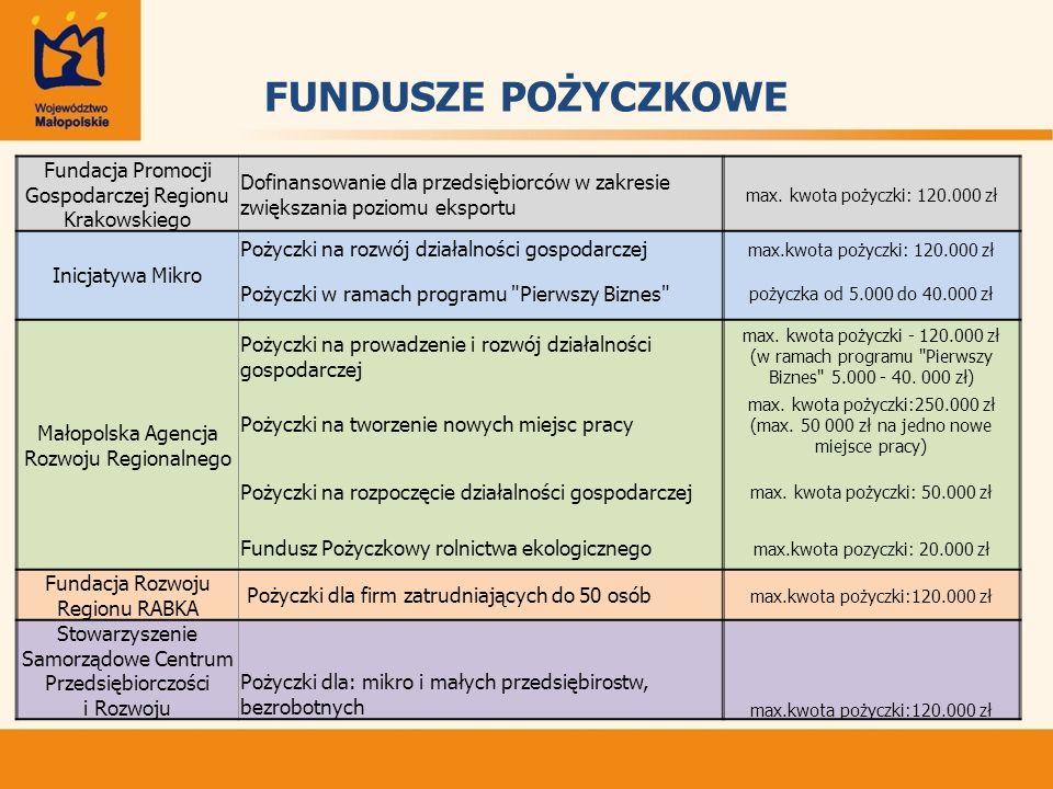 FUNDUSZE POŻYCZKOWE Fundacja Promocji Gospodarczej Regionu Krakowskiego Dofinansowanie dla przedsiębiorców w zakresie zwiększania poziomu eksportu max.