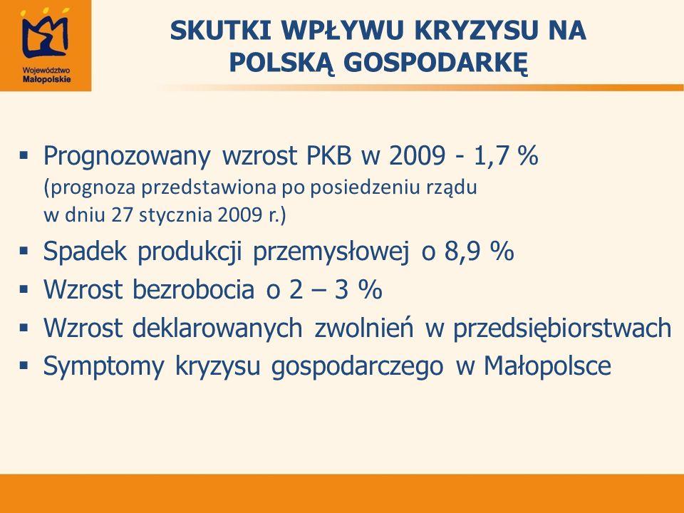 SKUTKI WPŁYWU KRYZYSU NA POLSKĄ GOSPODARKĘ Prognozowany wzrost PKB w 2009 - 1,7 % (prognoza przedstawiona po posiedzeniu rządu w dniu 27 stycznia 2009 r.) Spadek produkcji przemysłowej o 8,9 % Wzrost bezrobocia o 2 – 3 % Wzrost deklarowanych zwolnień w przedsiębiorstwach Symptomy kryzysu gospodarczego w Małopolsce