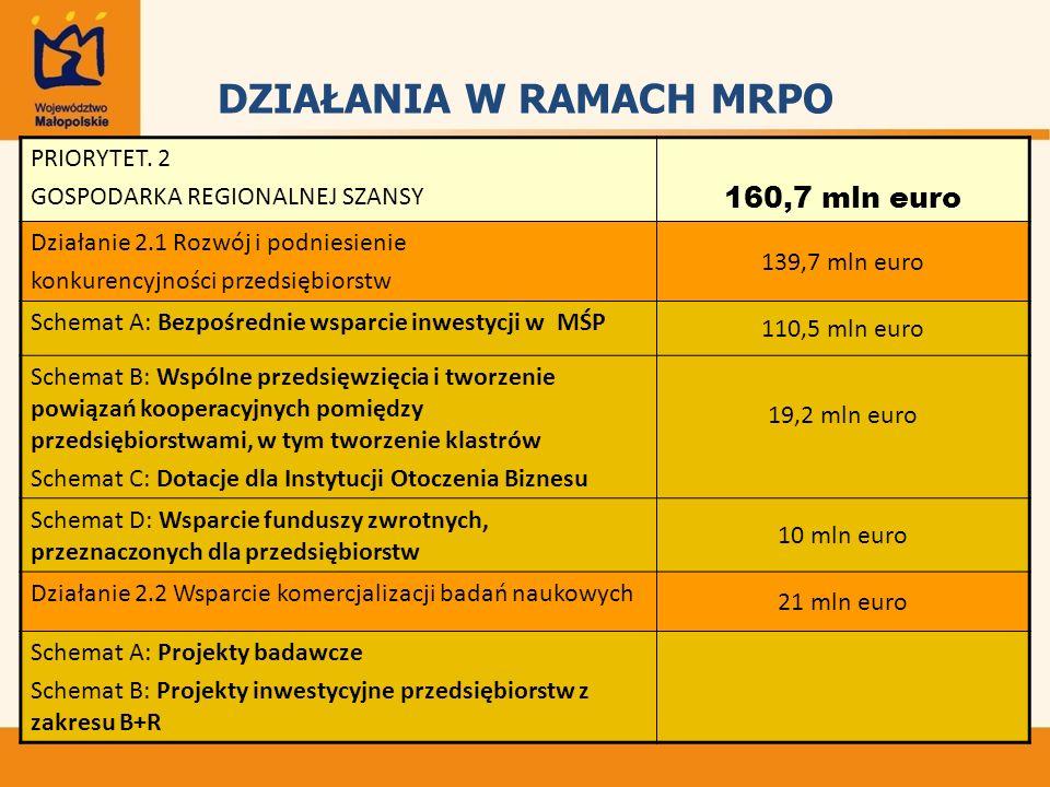 DZIAŁANIA W RAMACH MRPO PRIORYTET.